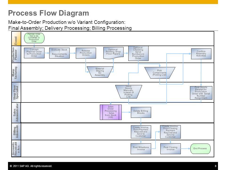process flow diagram assignment 2