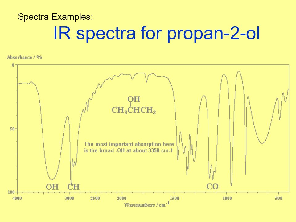 Infrared Waves Examples Spectroscopy Chemistry...