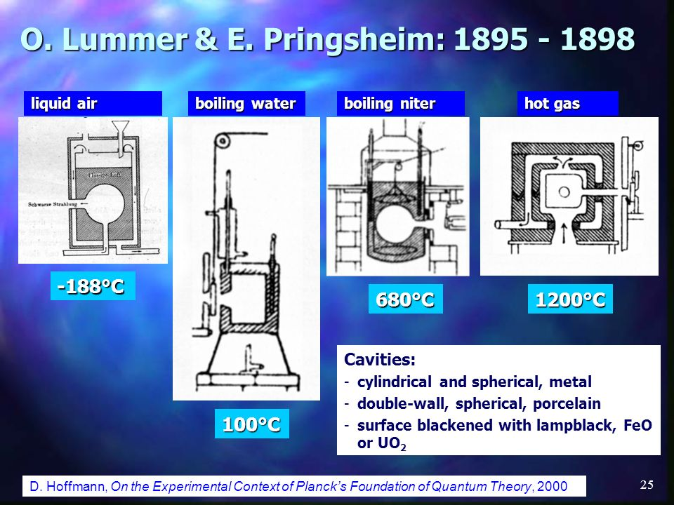 O. Lummer & E. Pringsheim: 1895 - 1898