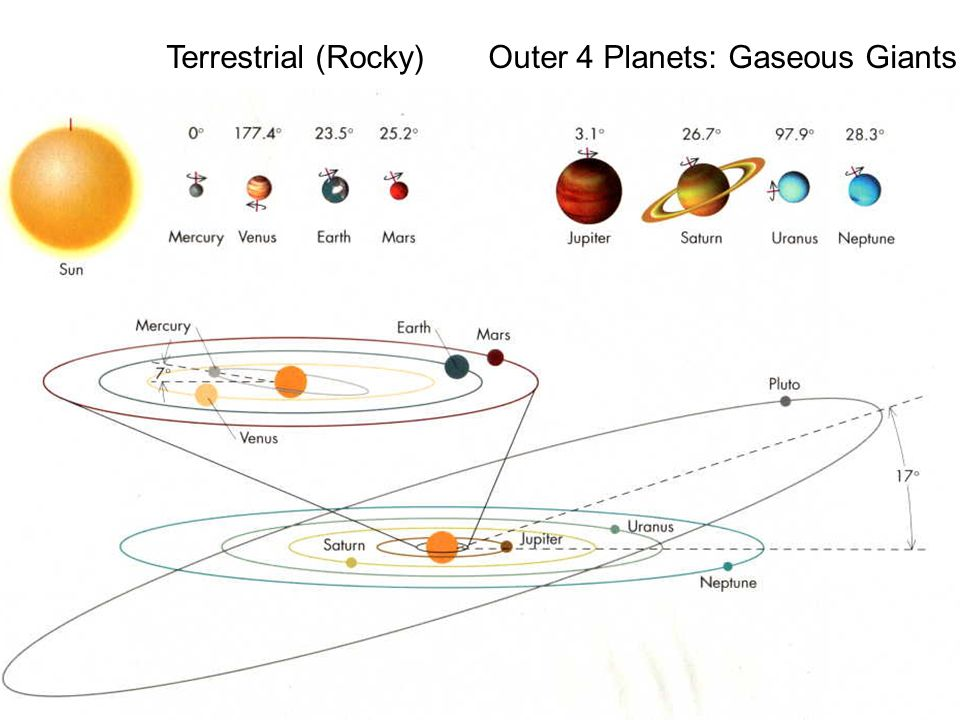 gas planets and rocky planets-#21