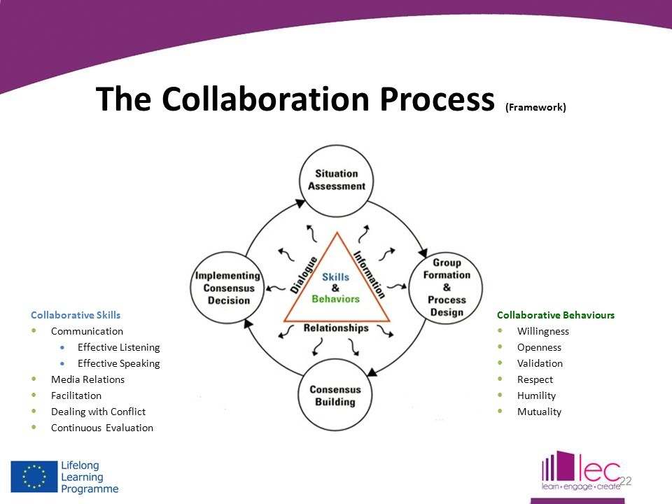 Communication and collaboration effective strategies