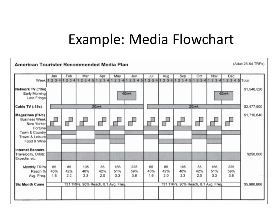 Media planning chapter ppt video online download for Media flowchart template download
