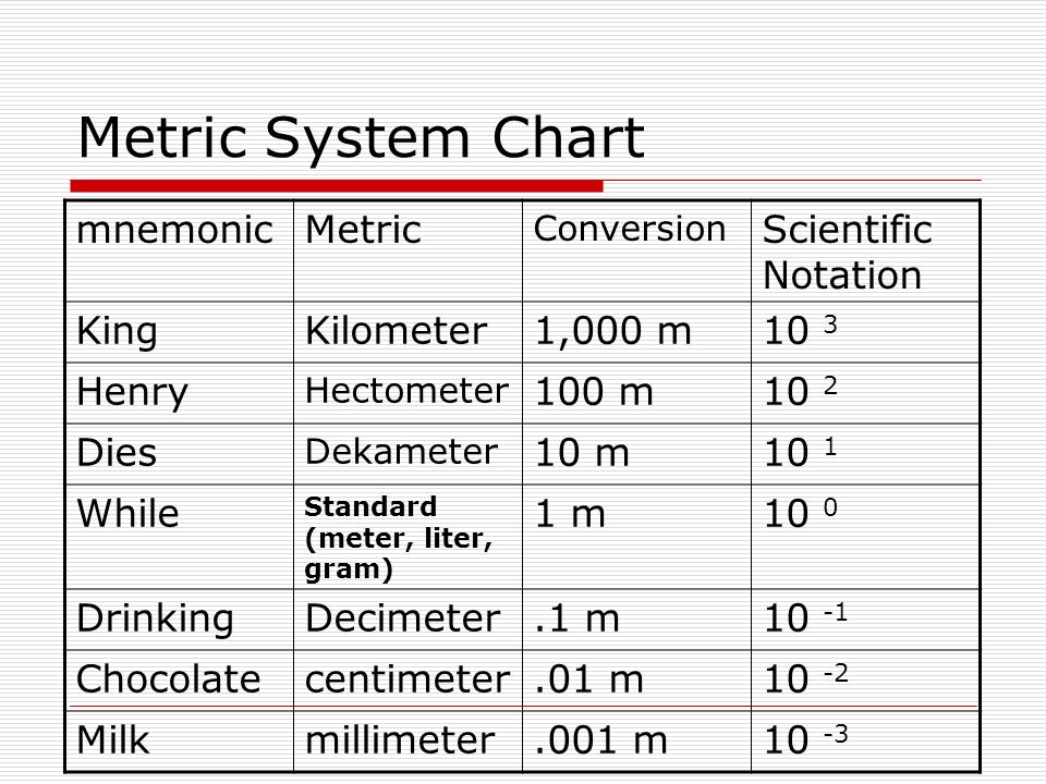 Scientific Conversion Chart  BesikEightyCo