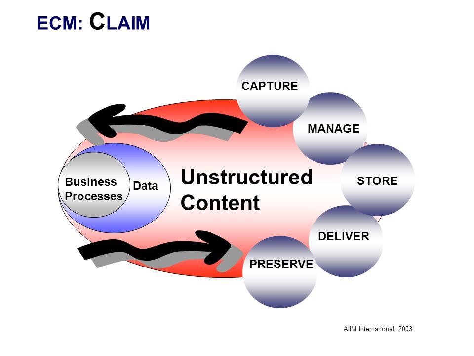 Unstructured Content ECM: CLAIM CAPTURE MANAGE Business Processes