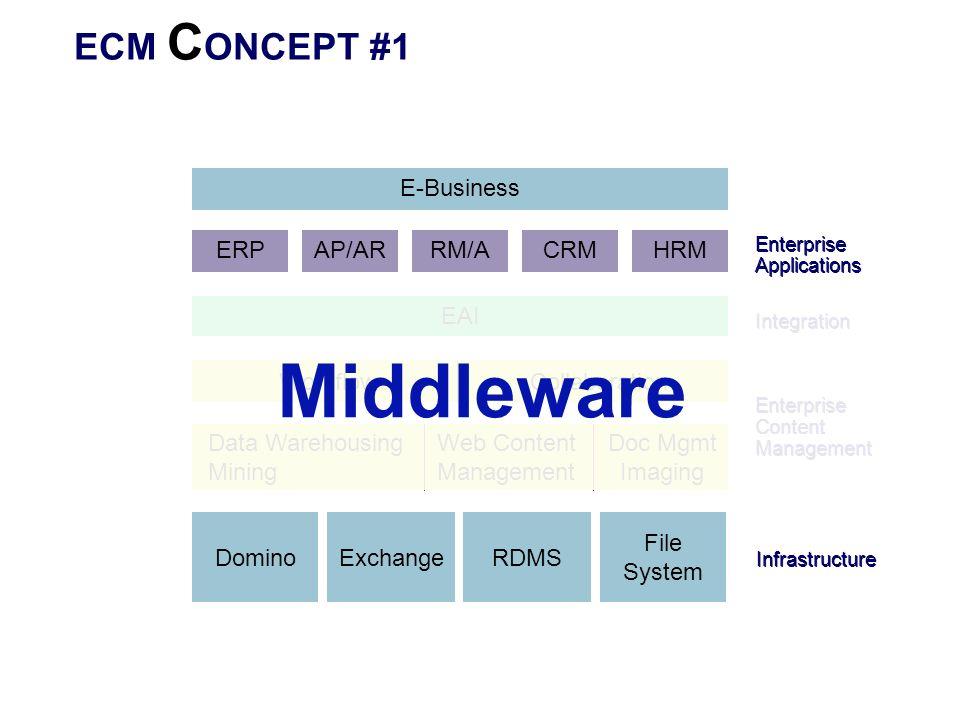 Middleware ECM CONCEPT #1 E-Business ERP AP/AR RM/A CRM HRM EAI