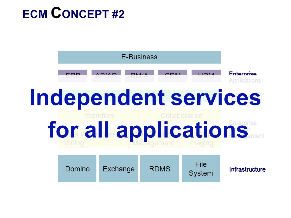 Independent services for all applications