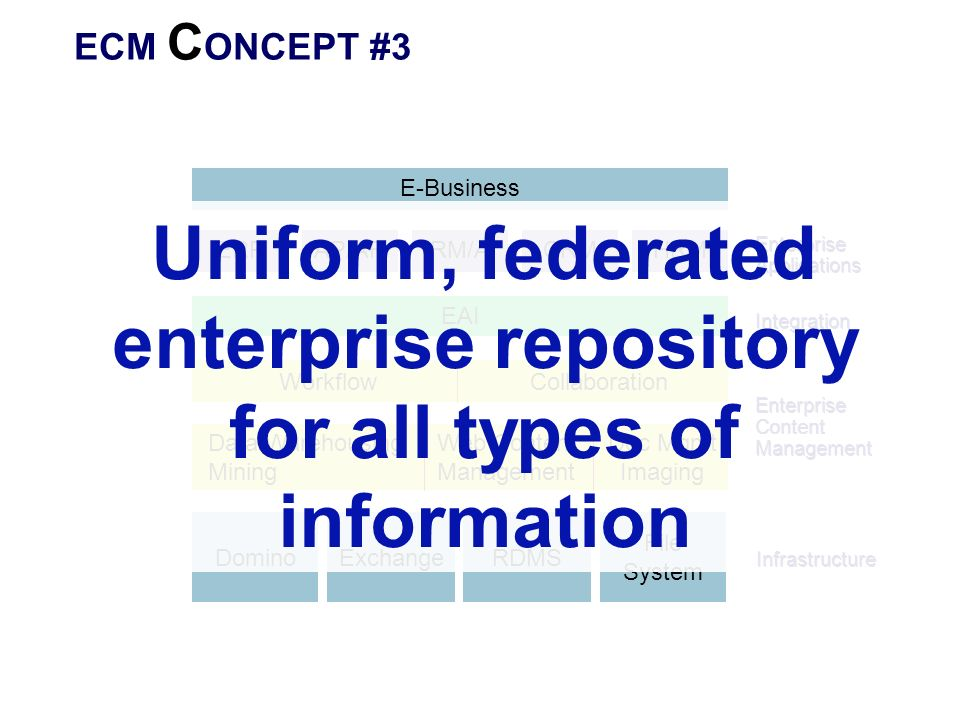 Uniform, federated enterprise repository for all types of information