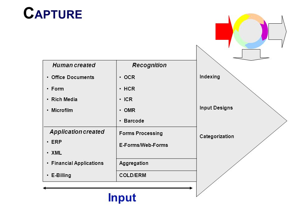 CAPTURE Input Recognition Human created Indexing Input Designs