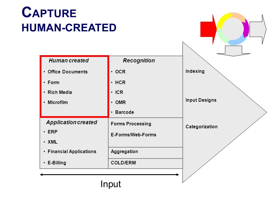CAPTURE HUMAN-CREATED Input Recognition Human created Indexing