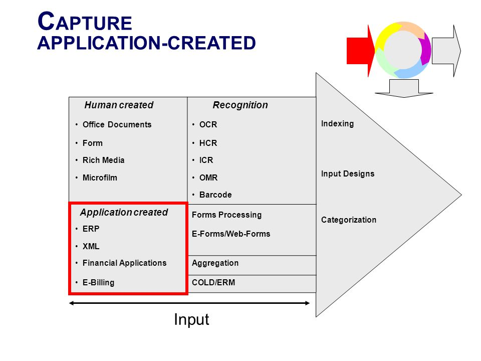 CAPTURE APPLICATION-CREATED Input Recognition Human created Indexing