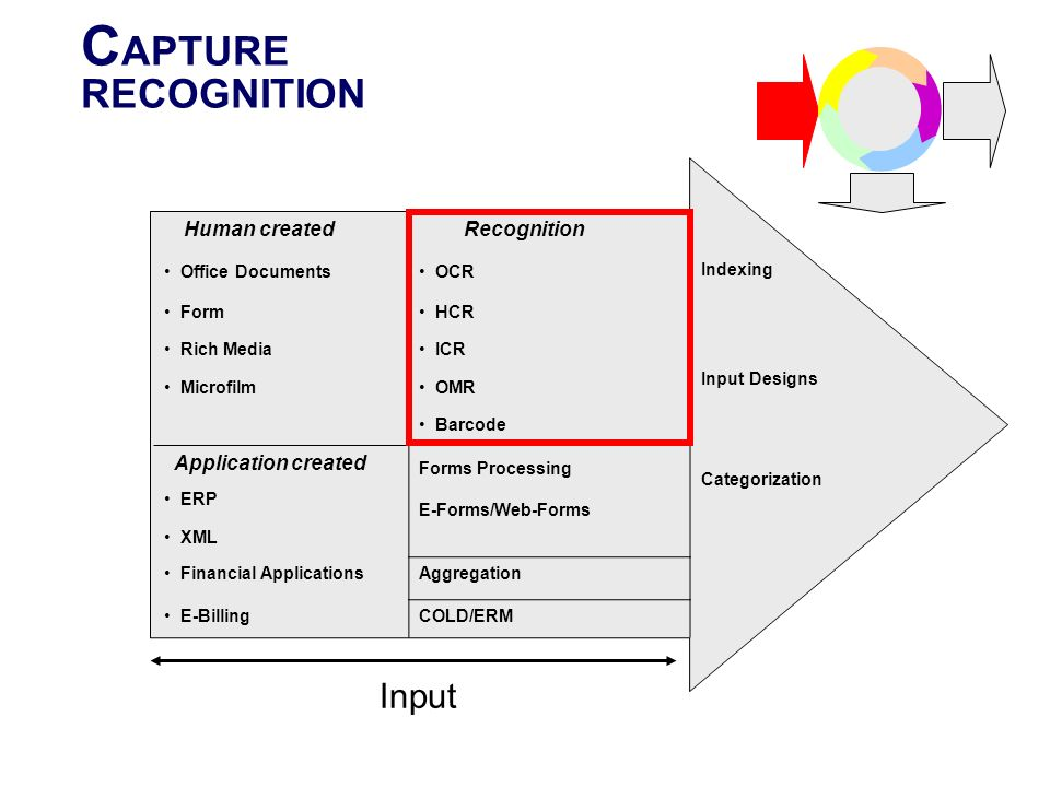 CAPTURE RECOGNITION Input Recognition Human created Indexing