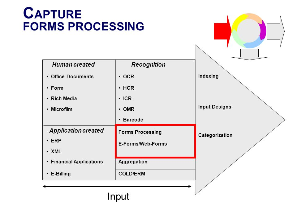 CAPTURE FORMS PROCESSING Input Recognition Human created Indexing