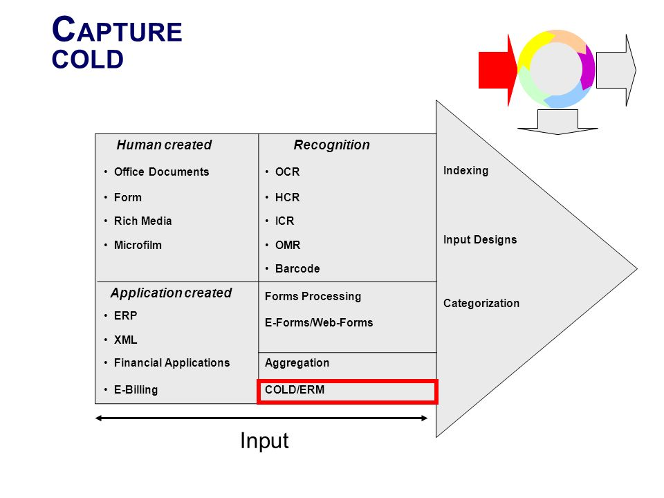 CAPTURE COLD Input Recognition Human created Indexing Input Designs