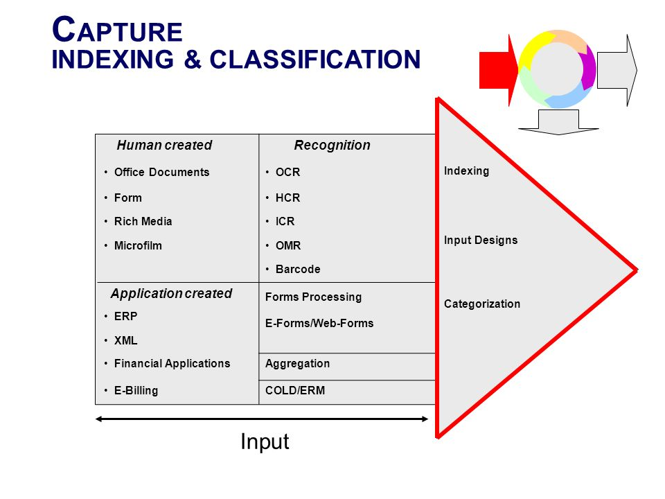 CAPTURE INDEXING & CLASSIFICATION Input Recognition Human created