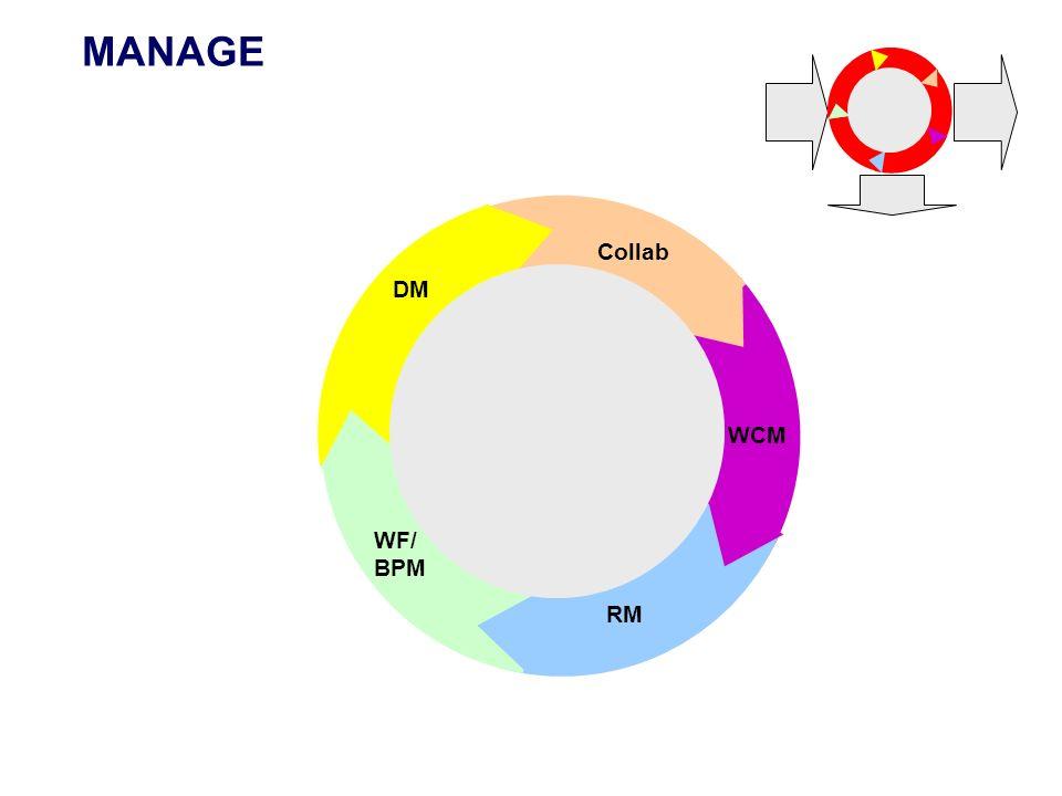MANAGE Collab DM WCM WF/ BPM RM