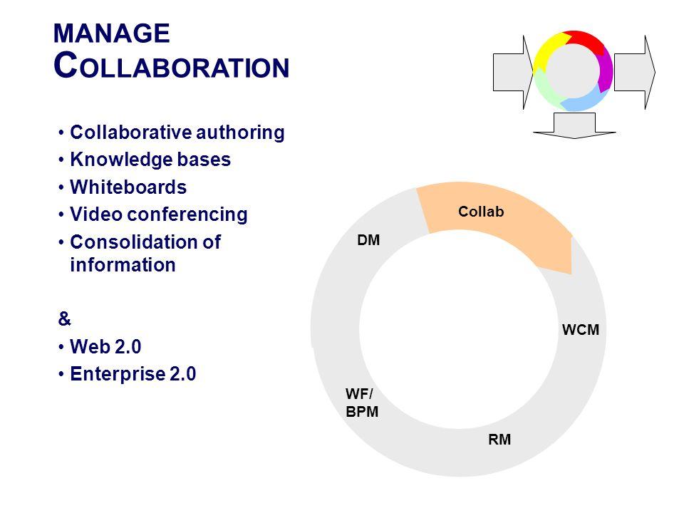 COLLABORATION MANAGE STORE Collaborative authoring Knowledge bases