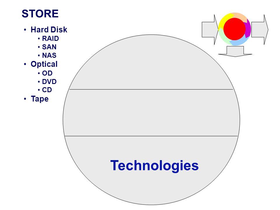 STORE Hard Disk RAID SAN NAS Optical OD DVD CD Tape Technologies