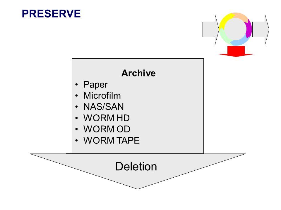 Deletion PRESERVE Archive Paper Microfilm NAS/SAN WORM HD WORM OD
