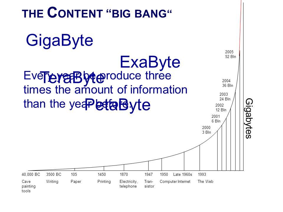 GigaByte ExaByte TeraByte PetaByte