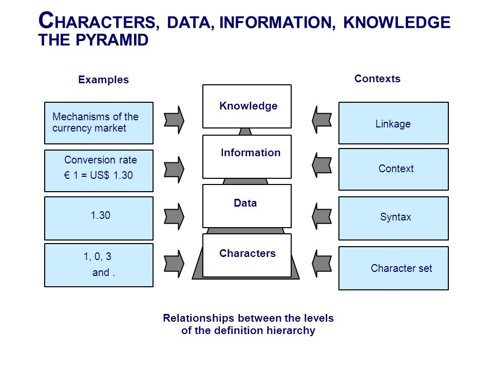 Relationships between the levels of the definition hierarchy