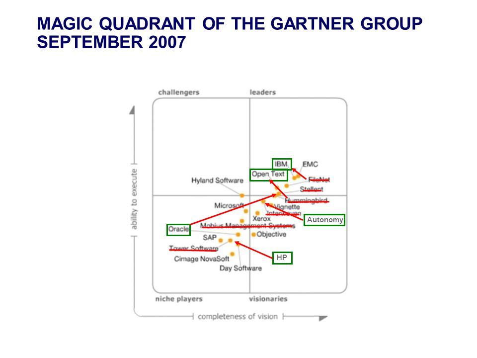 MAGIC QUADRANT OF THE GARTNER GROUP SEPTEMBER 2007