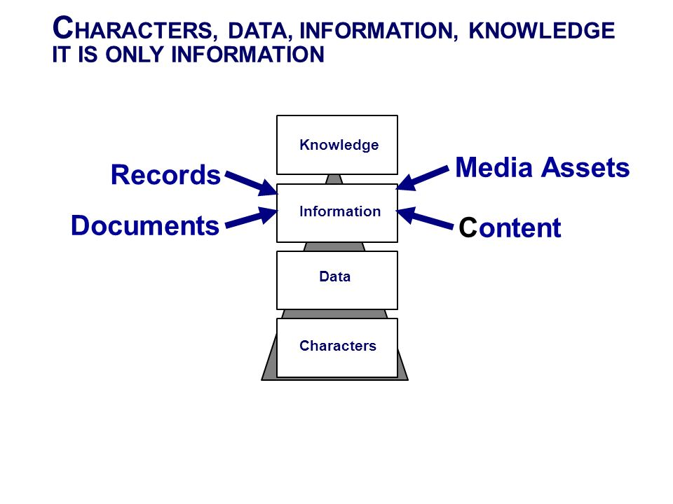 CHARACTERS, DATA, INFORMATION, KNOWLEDGE