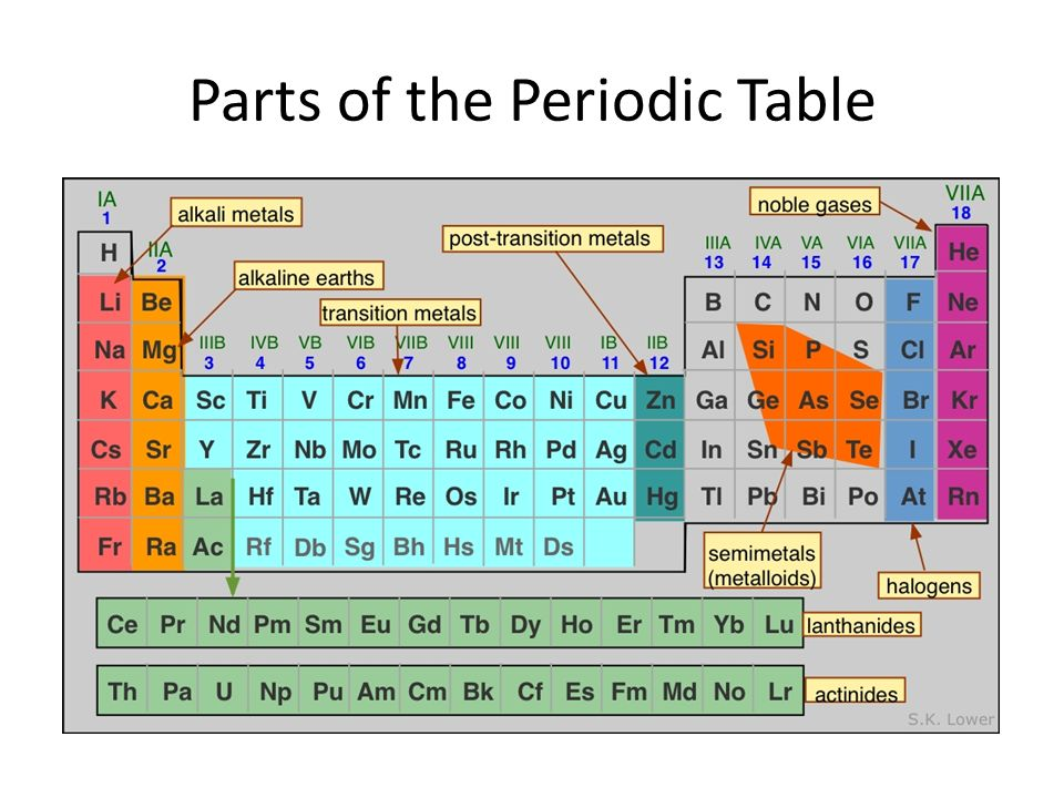 Parts of the periodic table idealstalist parts of the periodic table urtaz Image collections