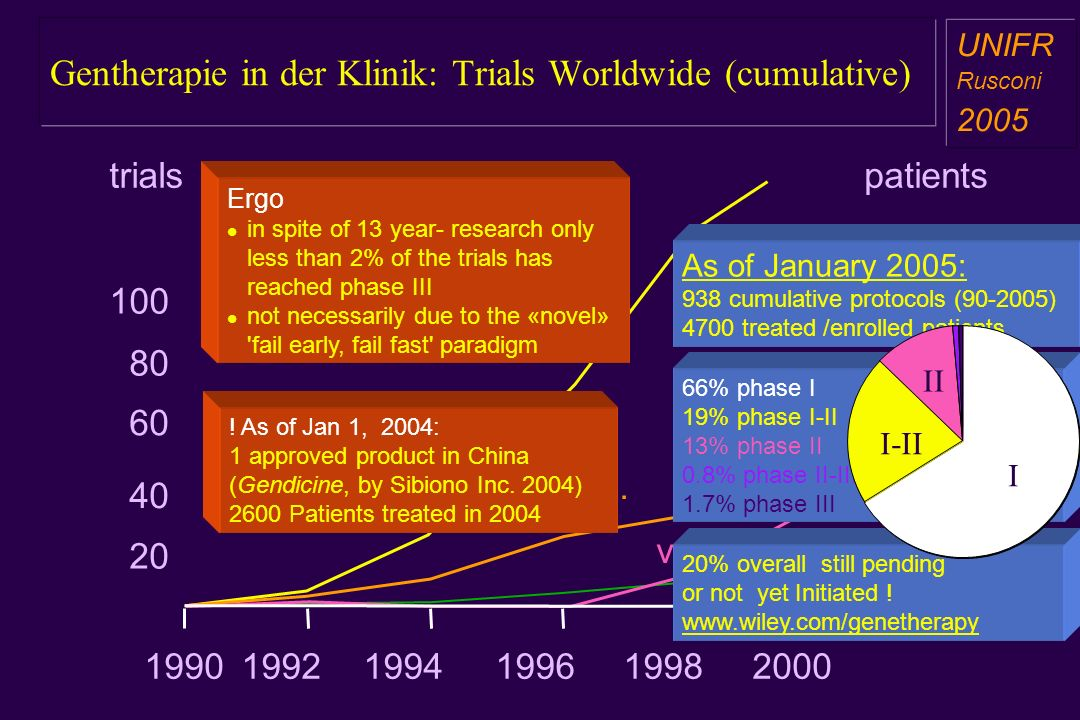 Gentherapie in der Klinik: Trials Worldwide (cumulative)