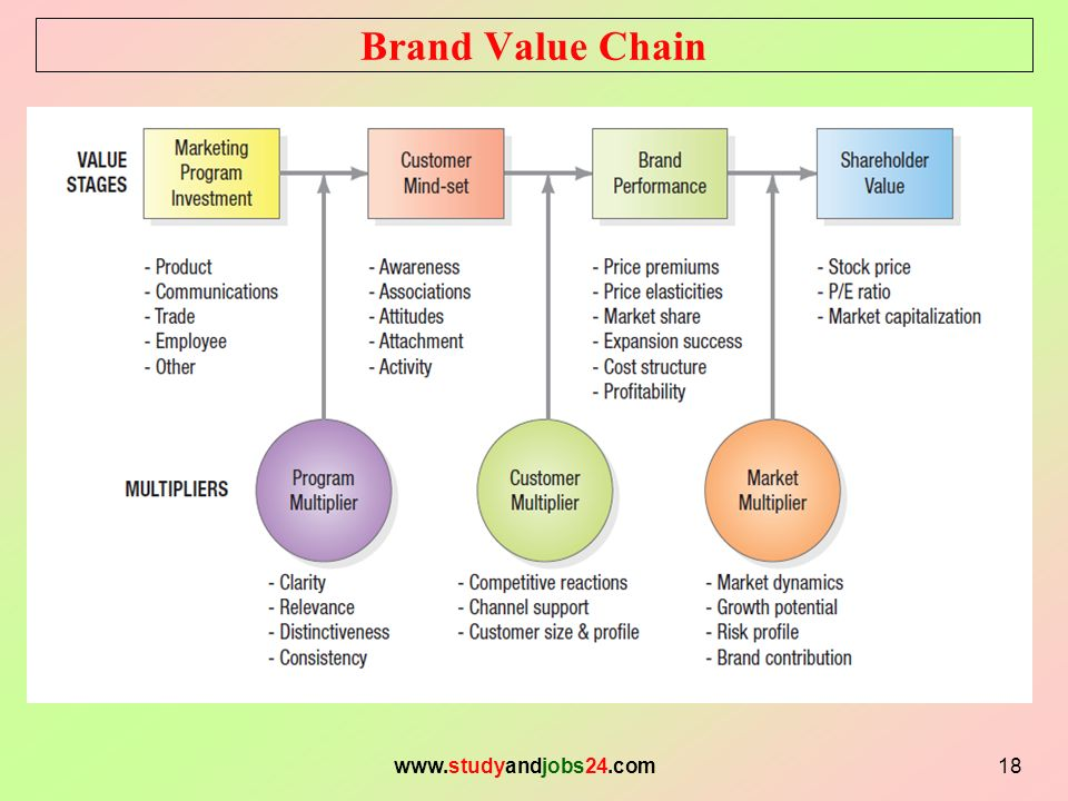 kellers brand value chain Brand resonance pyramid (philip kotler summary) the brand resonance model also views brand building as an ascending, sequential series of steps, from bottom to top.