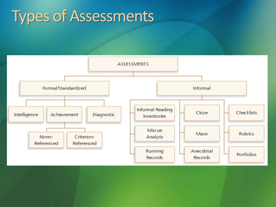 Assessment Chapter    Am  Ppt Video Online Download