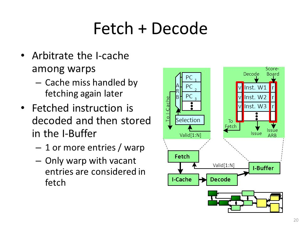 Fetch + Decode Arbitrate the I-cache among warps