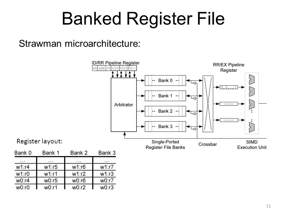 Banked Register File Strawman microarchitecture: Register layout: