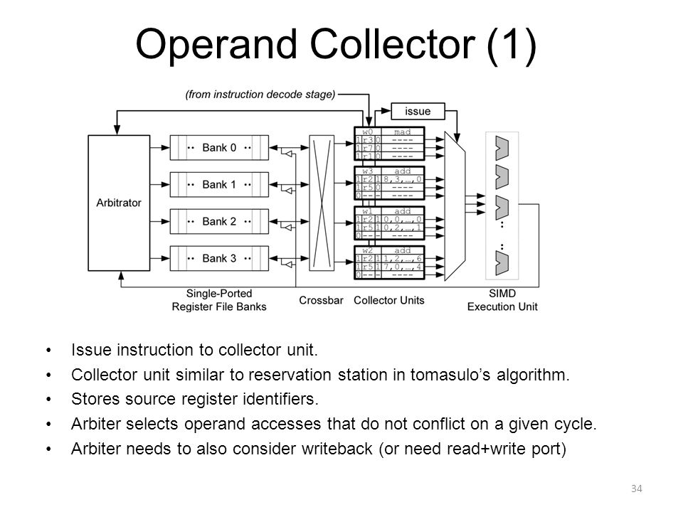 Operand Collector (1) Issue instruction to collector unit.