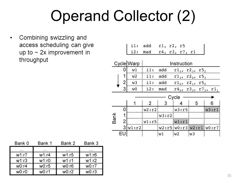Operand Collector (2) Combining swizzling and access scheduling can give up to ~ 2x improvement in throughput.