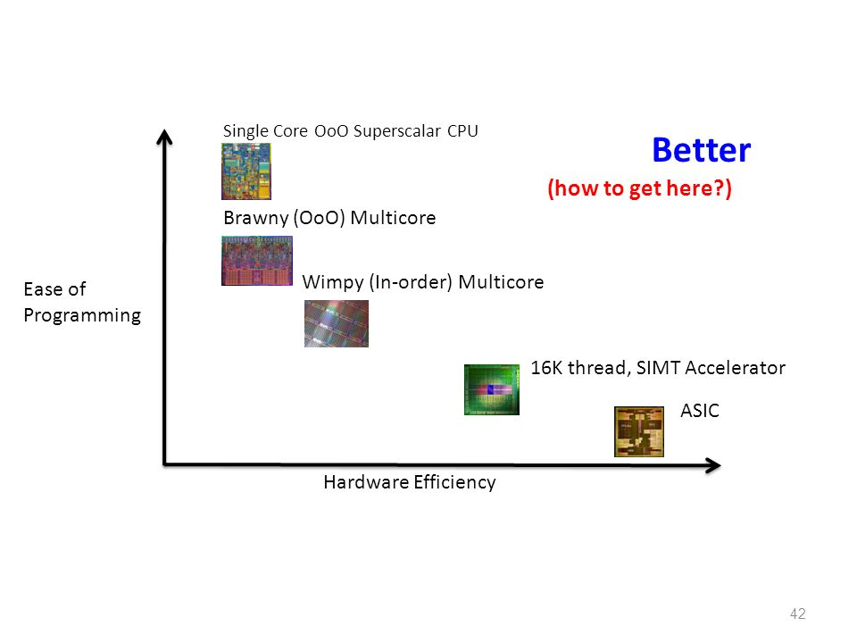 Better (how to get here ) Brawny (OoO) Multicore