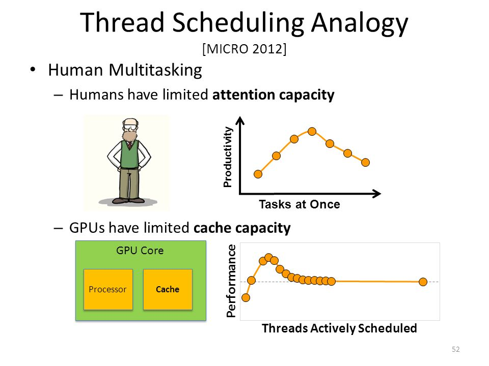 Thread Scheduling Analogy [MICRO 2012]