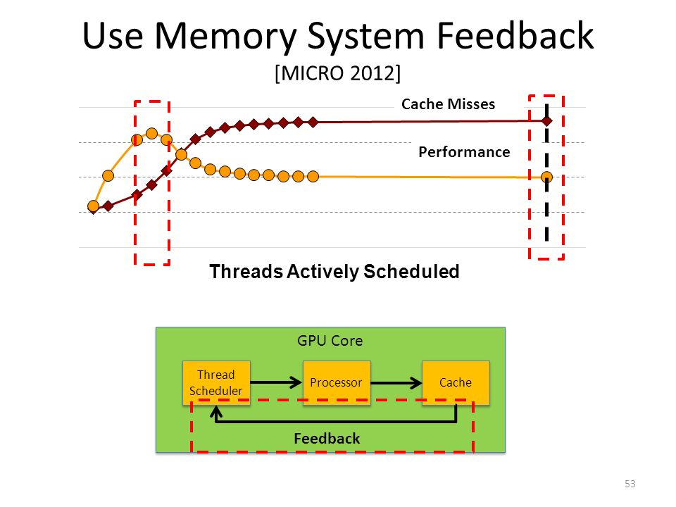 Use Memory System Feedback [MICRO 2012]