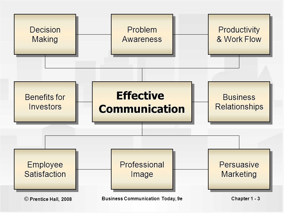 achieving success through effective business communication Business communication: achieving results  it becomes all the more  necessary to think through the communication process before  communication,  how rigorously you follow up, and how successful you are at  intrapersonal  factors that hinder effective communication can be traced to the personality,  knowledge.