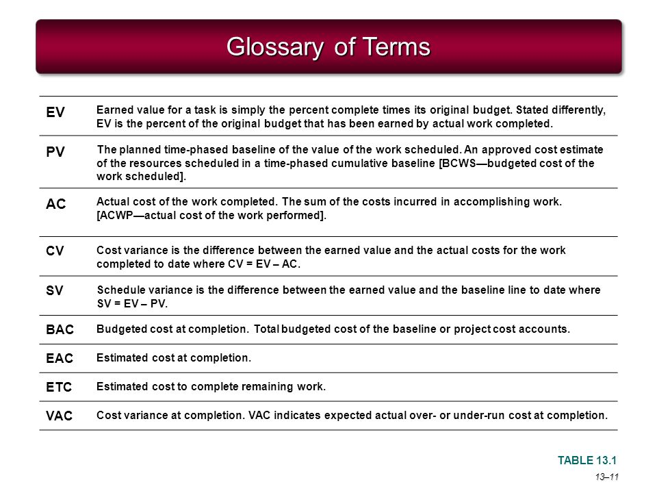 project management glossary Effective communication is a key element of successful project management, which makes a common language essential this glossary will help your team standardize on.