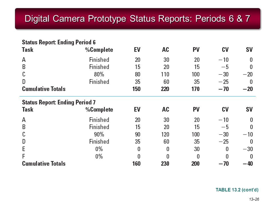 digital camera report It's pretty insane to think that very soon, a very big camera manufacturer could fall –or at least that's what being hinted at with a new report about.