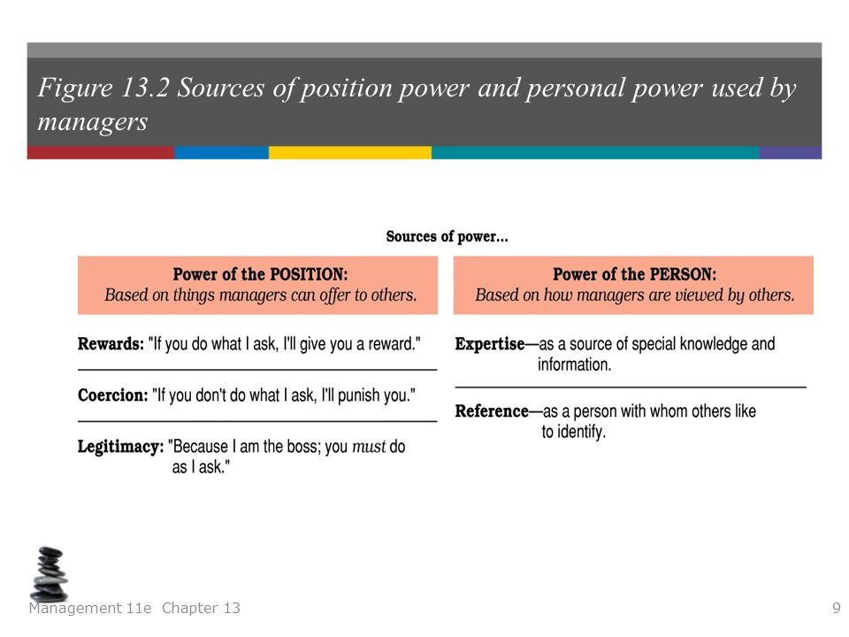 sources of power in leadership pdf