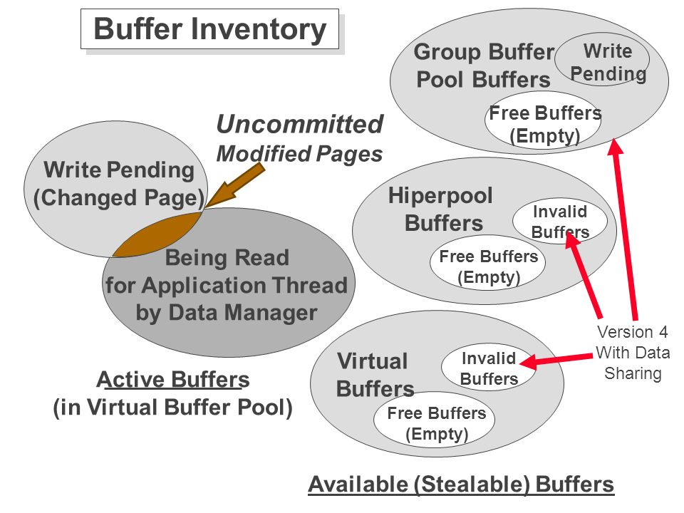 Everything you ever wanted to know about db2 buffering for Show pool status pgpool