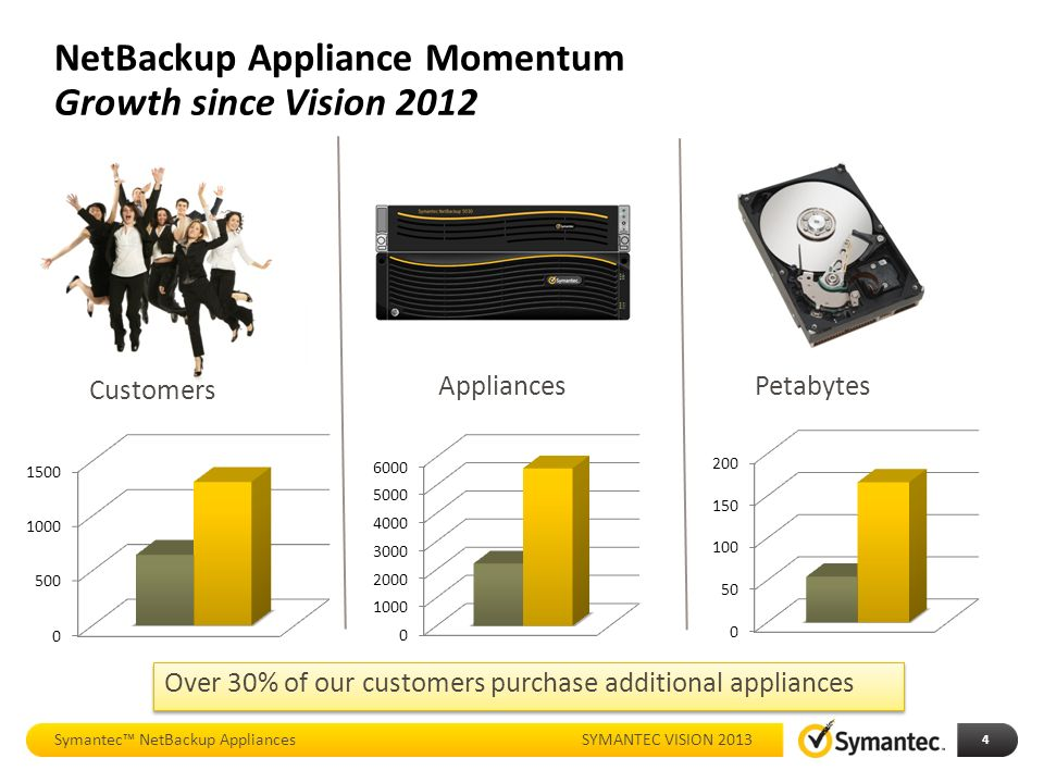 Whats new with netbackup appliances ppt download netbackup appliance momentum growth since vision 2012 malvernweather Choice Image