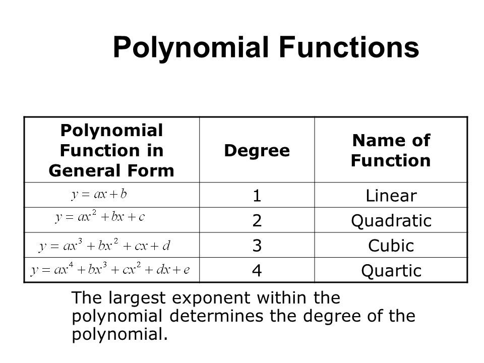 write a degree 3 polynomial with 4 terms of a contract