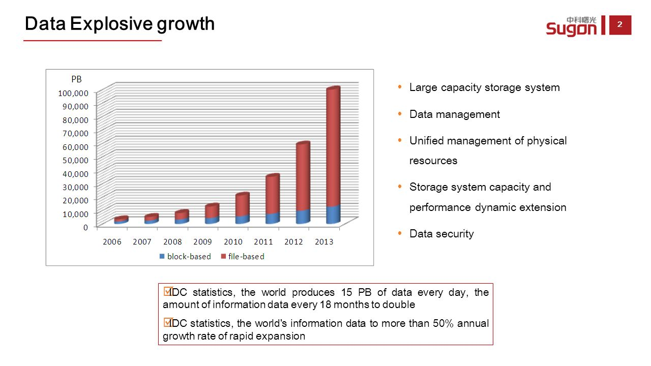 Data Storage System : Sugon storage cloud ppt video online download