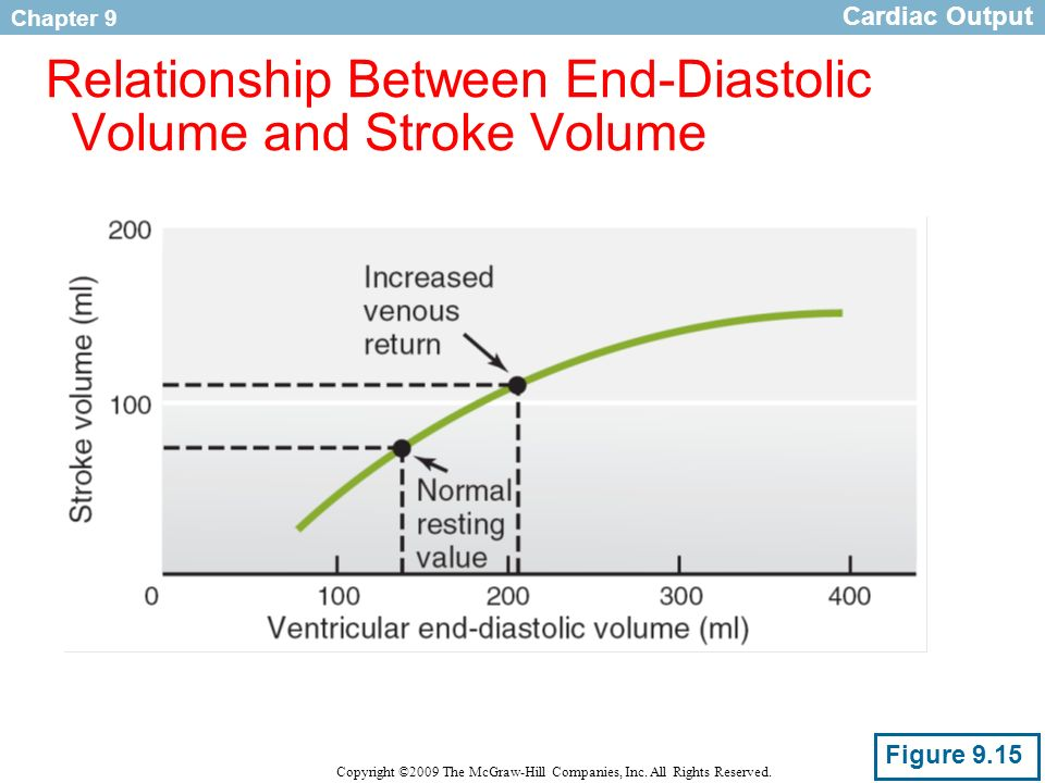 heart rate and stroke volume relationship