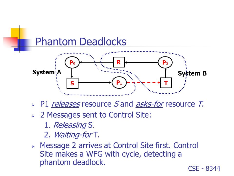 Phantom Deadlocks P1 releases resource S and asks-for resource T.
