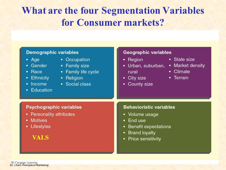 What is socio-cultural segmentation, Marketing Management