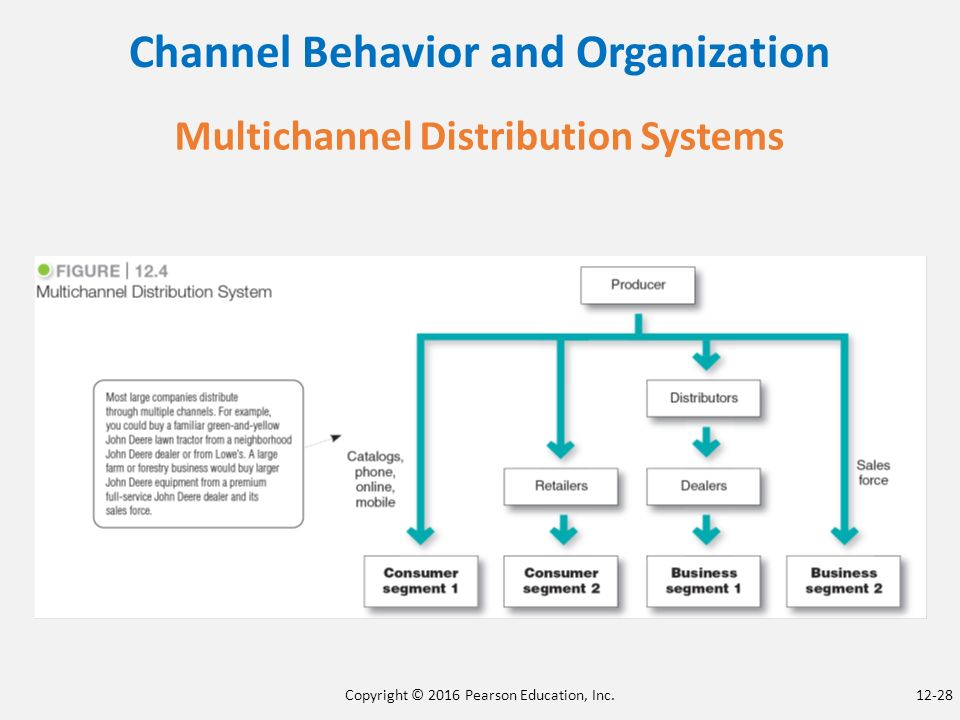 channel behavior and organization Distribution (or place) is one of the four elements of the marketing mix  distribution is the  in practice, many organizations use a mix of different  channels a direct sales force may call on larger customers may be  a number  of factors have led to an increase in channel switching behaviour the growth of e -commerce, the.