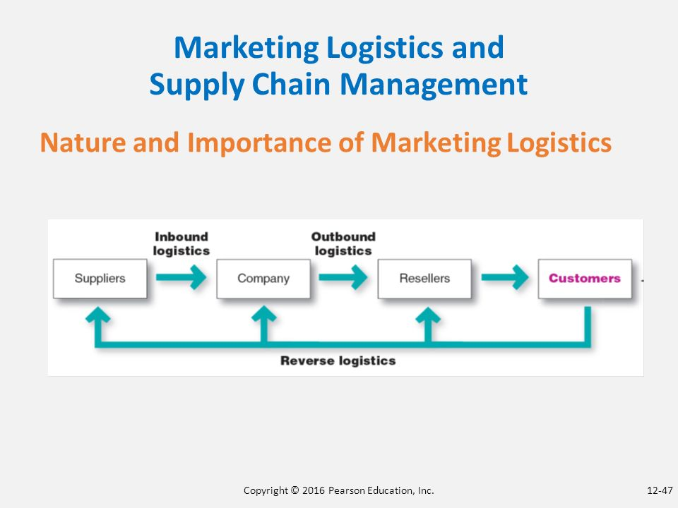 marketing and supply chain management Agricultural marketing and supply chain management in tanzania: a case study i esrf study on globalisation and east africa economies argicultural marketing and supply chain management in tanzania:.